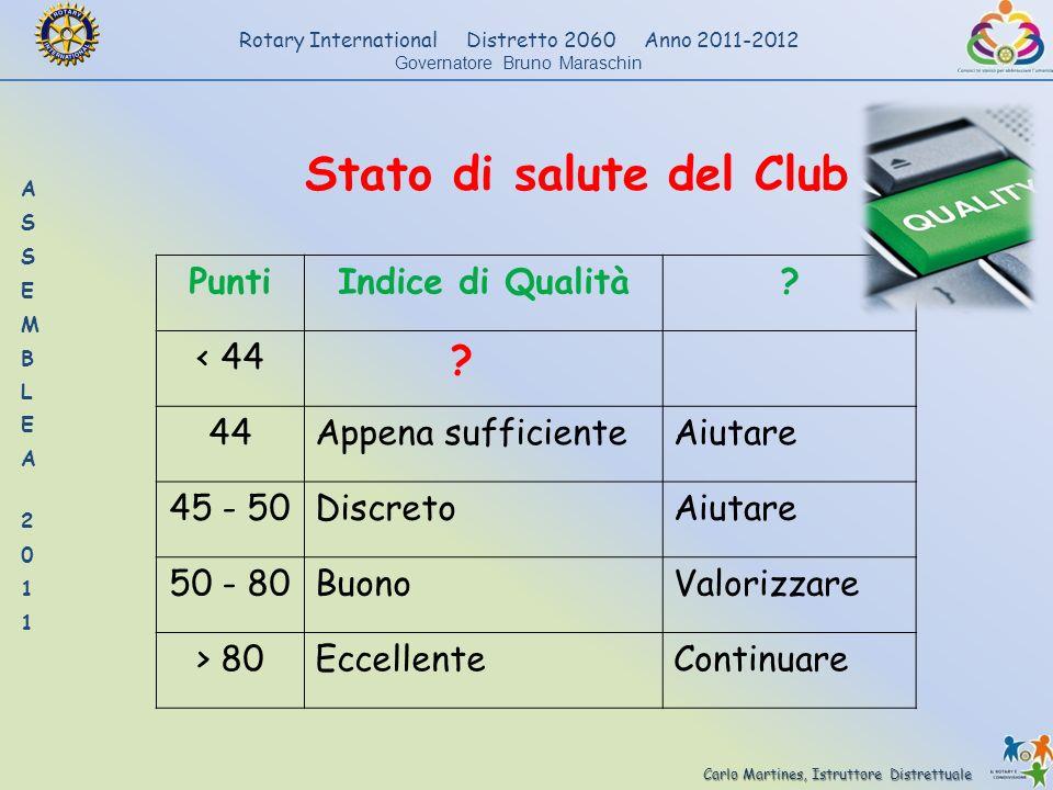 Carlo Martines, Istruttore Distrettuale Rotary International Distretto 2060 Anno 2011-2012 Governatore Bruno Maraschin Stato di salute del Club PuntiI