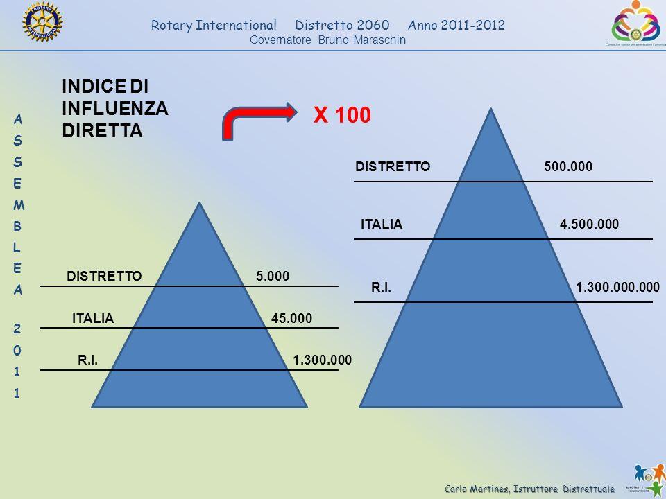 Carlo Martines, Istruttore Distrettuale Rotary International Distretto 2060 Anno 2011-2012 Governatore Bruno Maraschin DISTRETTO5.000 ITALIA 1.300.000