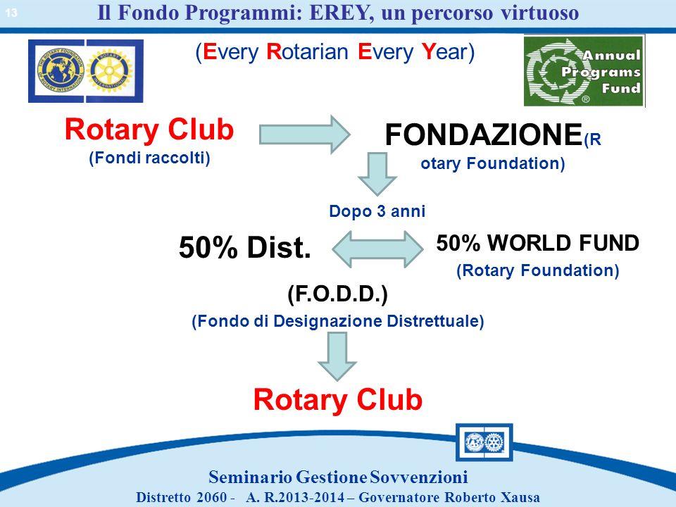 Il Fondo Programmi: EREY, un percorso virtuoso Seminario Gestione Sovvenzioni Distretto 2060 - A. R.2013-2014 – Governatore Roberto Xausa Rotary Club