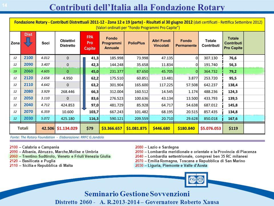 Contributi dellItalia alla Fondazione Rotary Seminario Gestione Sovvenzioni Distretto 2060 - A. R.2013-2014 – Governatore Roberto Xausa 14