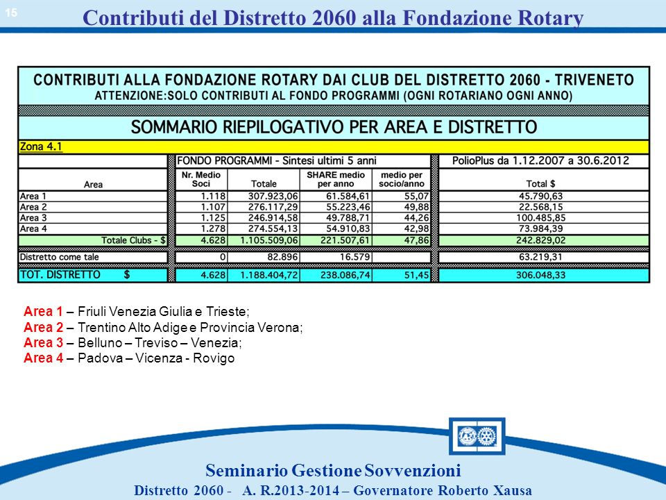 Contributi del Distretto 2060 alla Fondazione Rotary Seminario Gestione Sovvenzioni Distretto 2060 - A. R.2013-2014 – Governatore Roberto Xausa Area 1