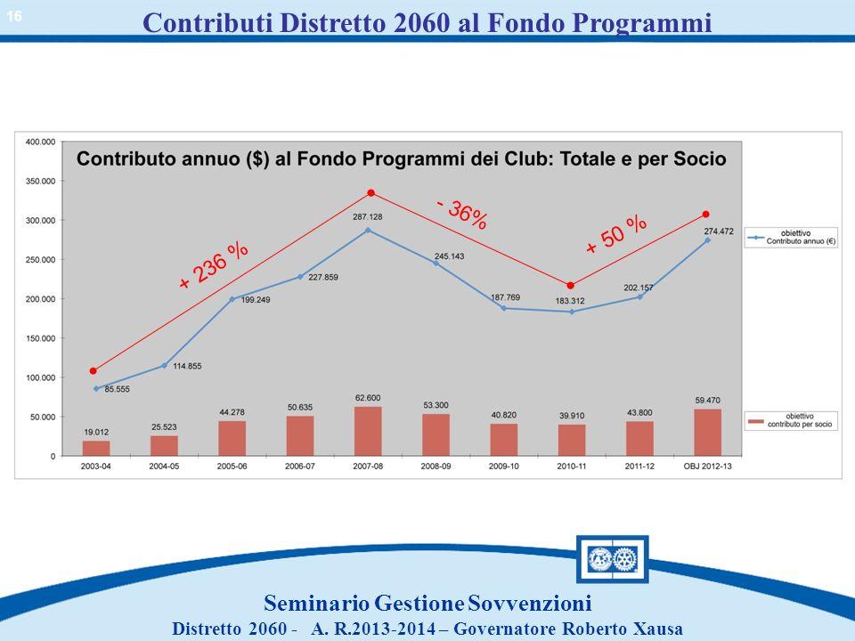 Contributi Distretto 2060 al Fondo Programmi Seminario Gestione Sovvenzioni Distretto 2060 - A. R.2013-2014 – Governatore Roberto Xausa + 236 % - 36%