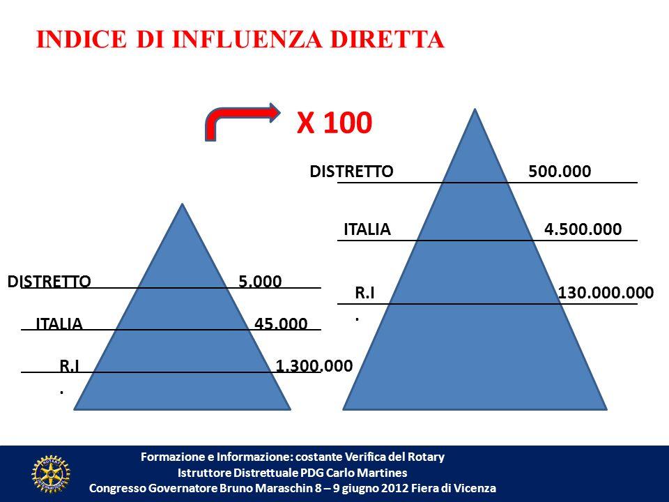 Formazione e Informazione: costante Verifica del Rotary Istruttore Distrettuale PDG Carlo Martines Congresso Governatore Bruno Maraschin 8 – 9 giugno 2012 Fiera di Vicenza DISTRETTO5.000 ITALIA 1.300.000R.I.