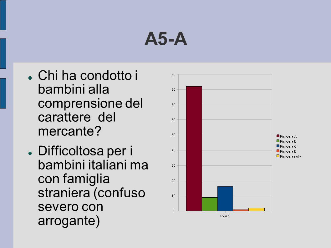 A5-A Chi ha condotto i bambini alla comprensione del carattere del mercante? Difficoltosa per i bambini italiani ma con famiglia straniera (confuso se