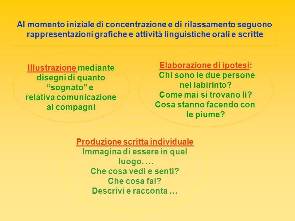 Al momento iniziale di concentrazione e di rilassamento seguono rappresentazioni grafiche e attività linguistiche orali e scritte Illustrazione median