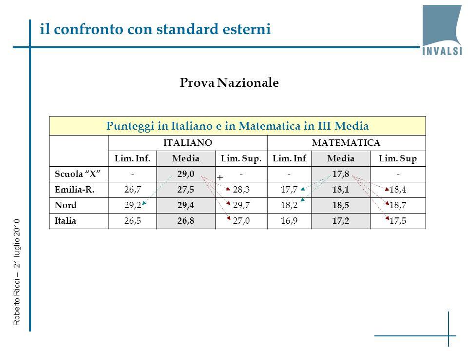 il confronto con standard esterni Punteggi in Italiano e in Matematica in III Media ITALIANOMATEMATICA Lim.