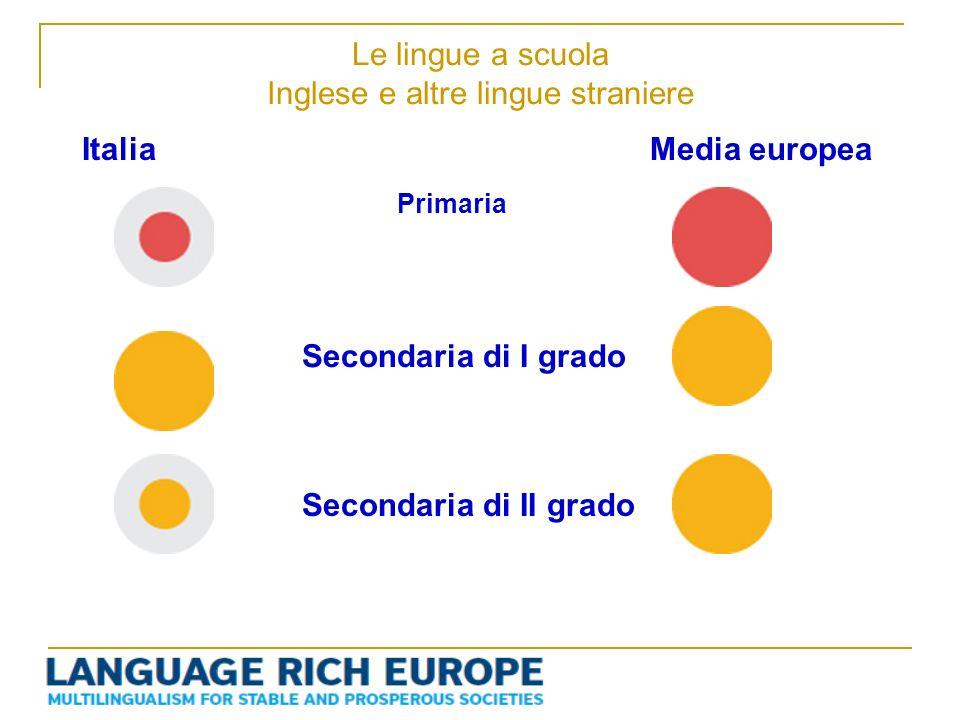 Le lingue a scuola Inglese e altre lingue straniere Primaria Secondaria di I grado Secondaria di II grado ItaliaMedia europea