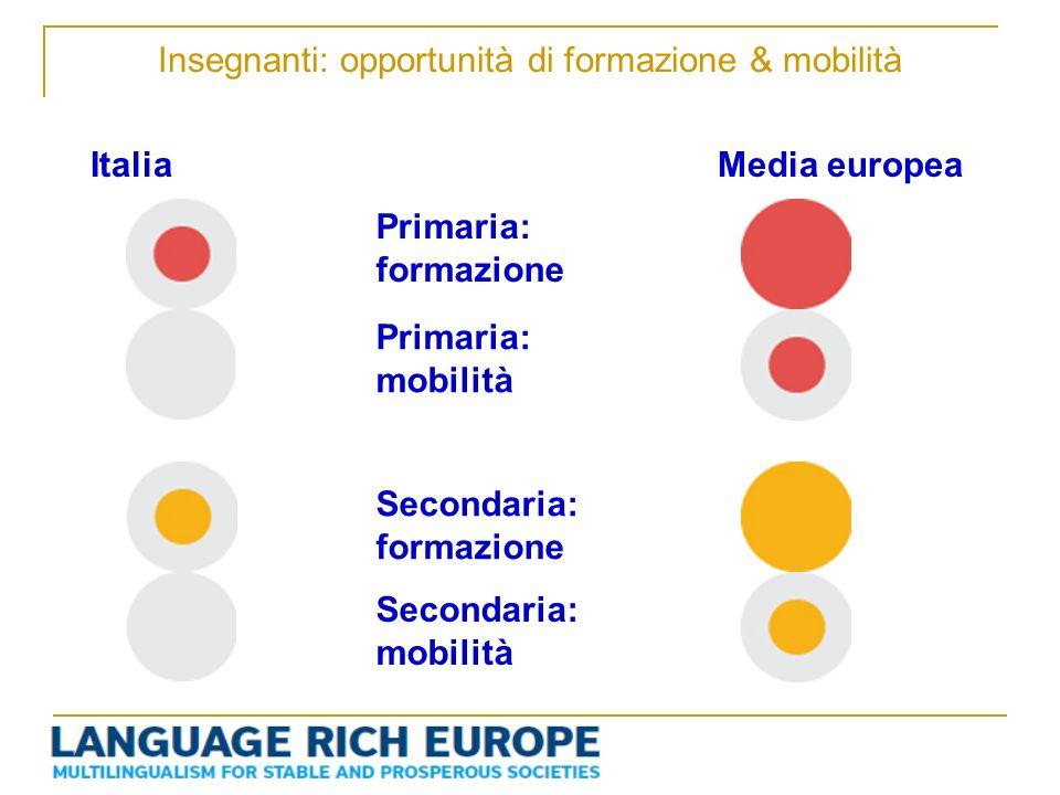 Insegnanti: opportunità di formazione & mobilità Primaria: formazione ItaliaMedia europea Primaria: mobilità Secondaria: formazione Secondaria: mobili