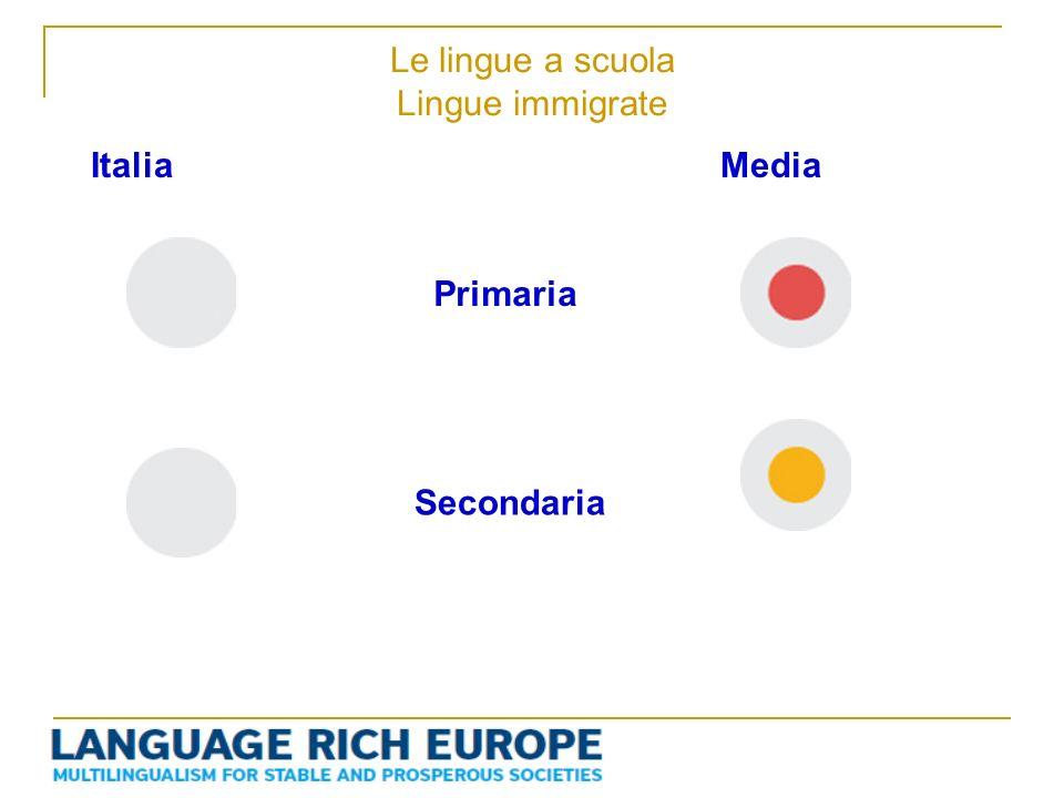 Le lingue a scuola Lingue immigrate Primaria Secondaria ItaliaMedia
