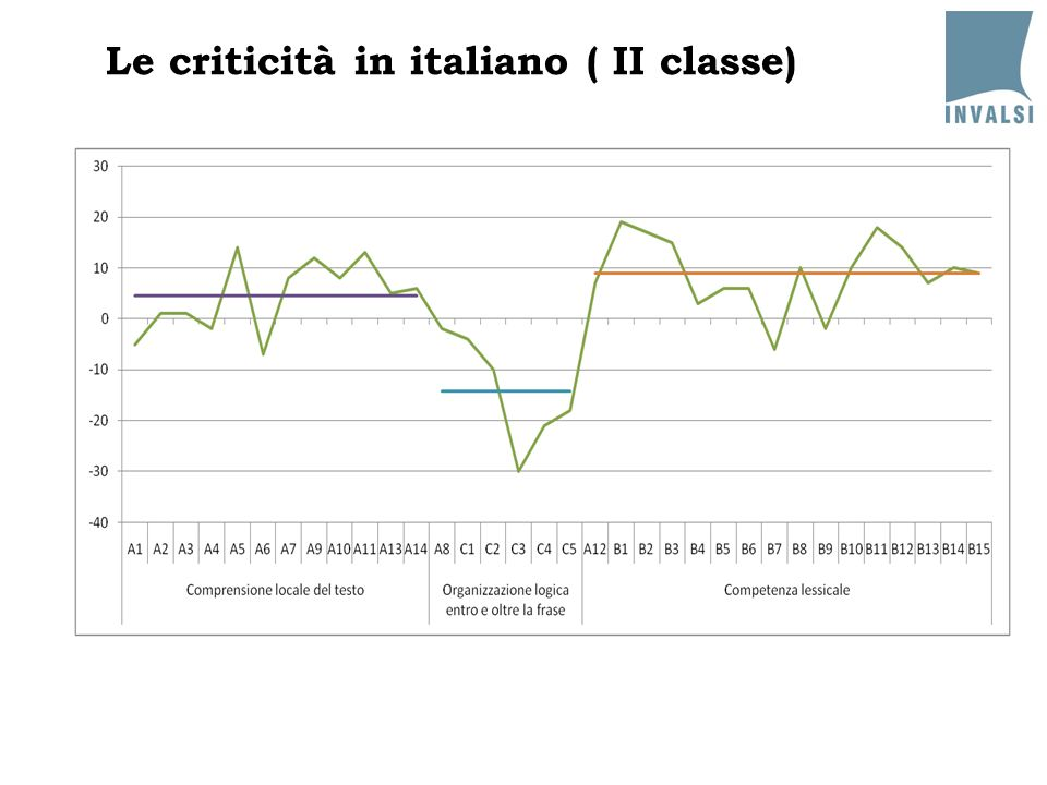 Le criticità in italiano ( II classe)