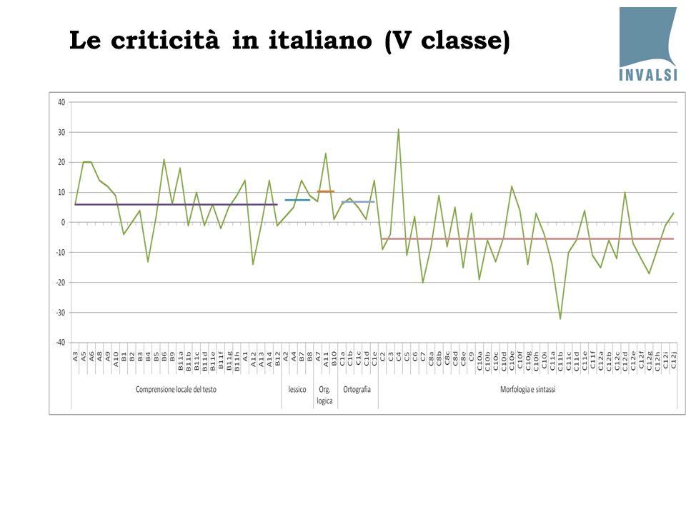 Le criticità in italiano (V classe)