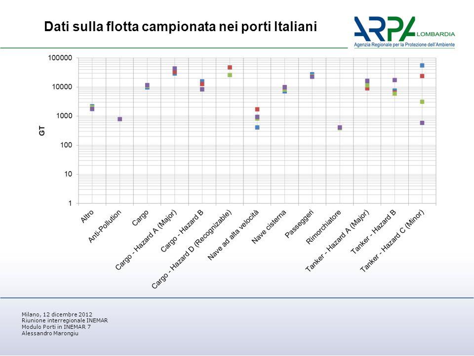Milano, 12 dicembre 2012 Riunione interregionale INEMAR Modulo Porti in INEMAR 7 Alessandro Marongiu Dati sulla flotta campionata nei porti Italiani