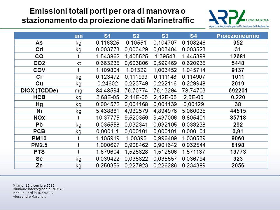 Milano, 12 dicembre 2012 Riunione interregionale INEMAR Modulo Porti in INEMAR 7 Alessandro Marongiu Emissioni totali porti per ora di manovra o stazionamento da proiezione dati Marinetraffic umS1S2S3S4Proiezione anno Askg0,1163250,105510,1047070,108246952 Cdkg0,0037730,0034290,0034040,00352331 COt1,5438621,4055251,395431,44539812681 CO2kt0,6632350,6038060,5994690,6209355448 COVt1,1098041,013291,0034521,0457149137 Crkg0,1234720,1119990,1111480,1149071011 Cukg0,246020,2237490,2221160,2299482019 DIOX (TCDDe)mg84,4859476,7077476,1329478,74703692201 HCBkg2,68E-052,44E-052,42E-052,5E-050,220 Hgkg0,0045720,0041680,0041390,0042938 Nikg5,4388814,9325794,8949765,06003544515 NOxt10,377759,5203599,4370069,80540185718 Pbkg0,0355580,0323410,0321050,033238292 PCBkg0,0001110,000101 0,0001040,91 PM10t1,1059191,003950,9964091,0305399060 PM2.5t1,0006970,9084620,9016420,9325448198 PTSt1,6796041,5258281,5125061,57113713773 Sekg0,0394220,0358220,0355570,036794323 Znkg0,2503560,2279230,2262860,2343892056