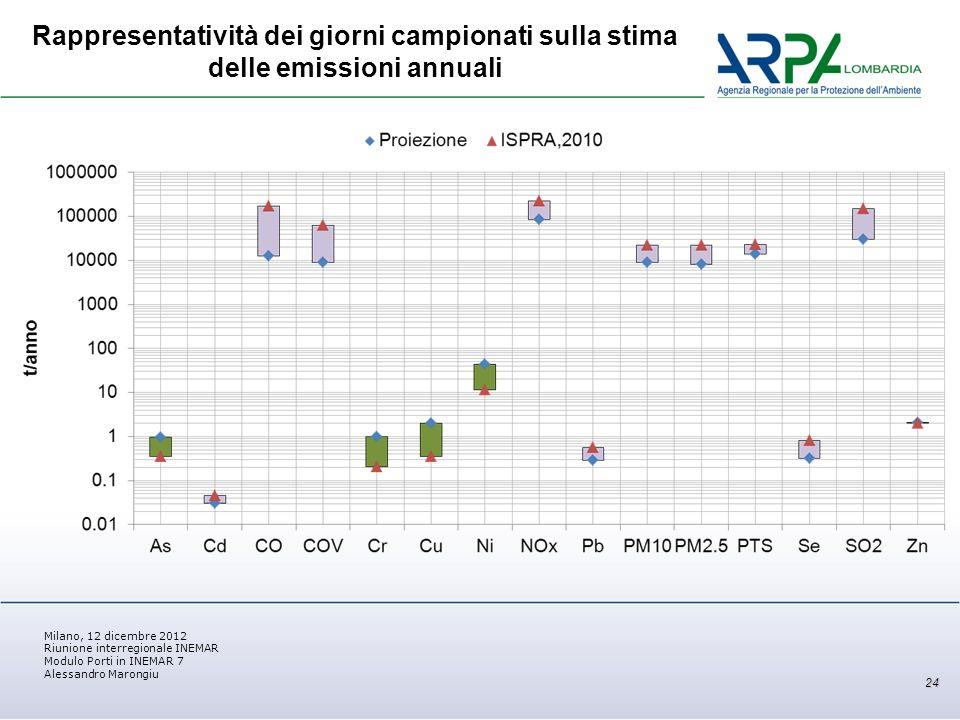 Milano, 12 dicembre 2012 Riunione interregionale INEMAR Modulo Porti in INEMAR 7 Alessandro Marongiu Rappresentatività dei giorni campionati sulla stima delle emissioni annuali 24