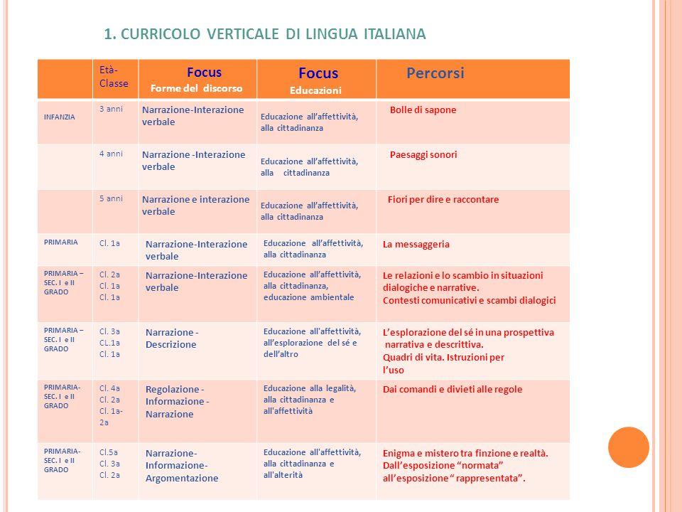 1. CURRICOLO VERTICALE DI LINGUA ITALIANA Età- Classe Focus Forme del discorso Focus Educazioni Percorsi INFANZIA 3 anni Narrazione-Interazione verbal