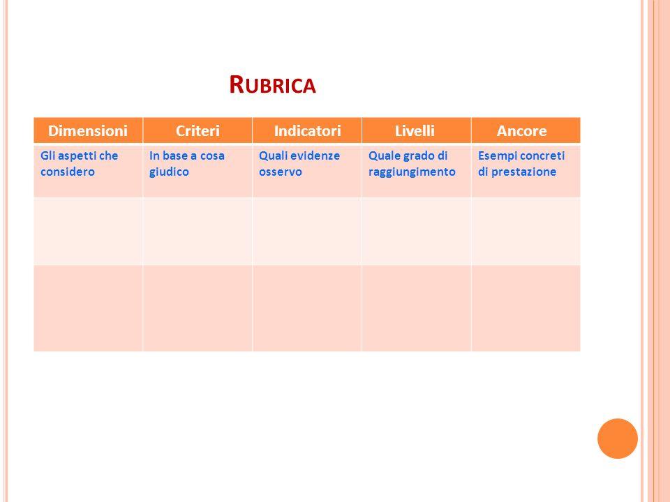 R UBRICA Dimensioni Criteri Indicatori Livelli Ancore Gli aspetti che considero In base a cosa giudico Quali evidenze osservo Quale grado di raggiungi