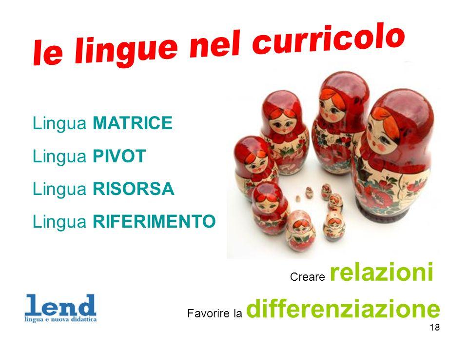 18 Creare relazioni Favorire la differenziazione Lingua MATRICE Lingua PIVOT Lingua RISORSA Lingua RIFERIMENTO