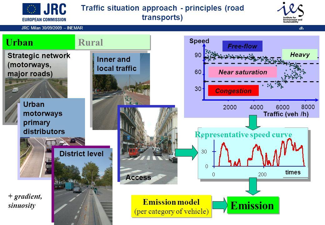 JRC Milan 30/09/2009 – INEMAR 5 Traffic situation approach - principles (road transports) Strategic network (motorways, major roads) Urban motorways p