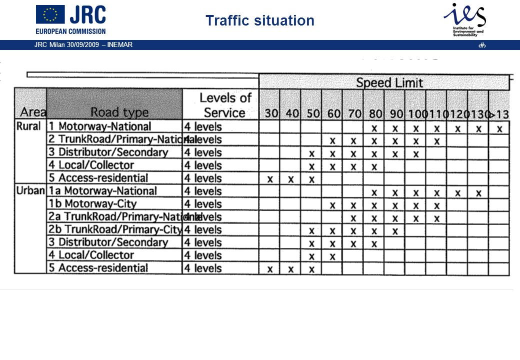 JRC Milan 30/09/2009 – INEMAR 7 Detailed traffic situations The emission takes into account of the dynamic of the traffic conditions A certain complexity: Identification of the traffic situations Mileage distribution NOx Average speed approach Fattori di emissione - 1