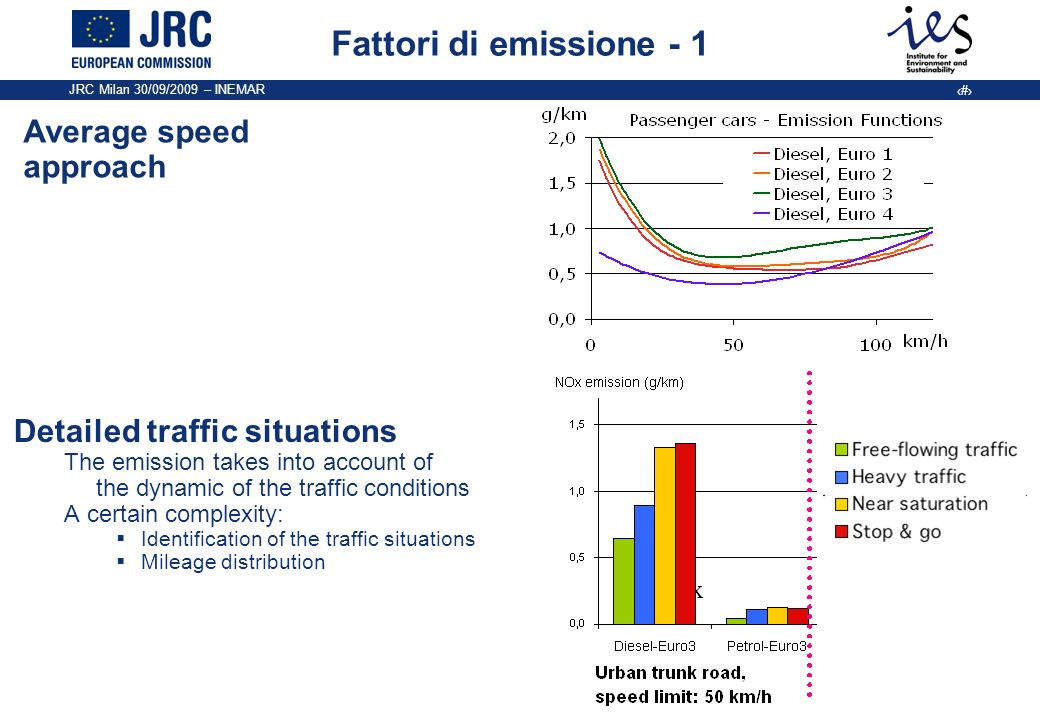 JRC Milan 30/09/2009 – INEMAR 8 Fattori di emissione - 1 Implementazione ARTEMIS in Regione Lombardia Difficolta incontrate: - Definizione TS - Fe inclusi in ARTEMIS: -Mancano fattori di emissione sui LDV (solo con approccio average speed); -Mancano fattori di emissione di PM per i veicoli a benzina; -Mancano fattori di emissione per le categorie MC <150 cc; -Alcuni fattori di emissioni sono uguali per diverse traffic situations.