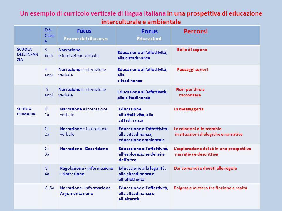 Un esempio di curricolo verticale di lingua italiana in una prospettiva di educazione interculturale e ambientale Età- Class e Focus Forme del discors