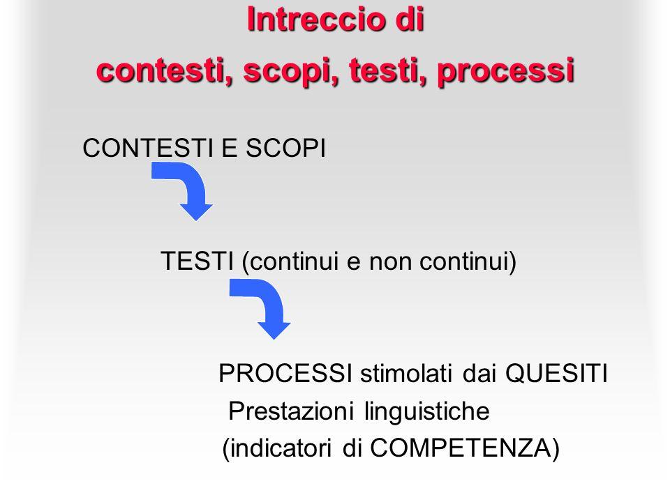 Intreccio di contesti, scopi, testi, processi CONTESTI E SCOPI TESTI (continui e non continui) PROCESSI stimolati dai QUESITI Prestazioni linguistiche
