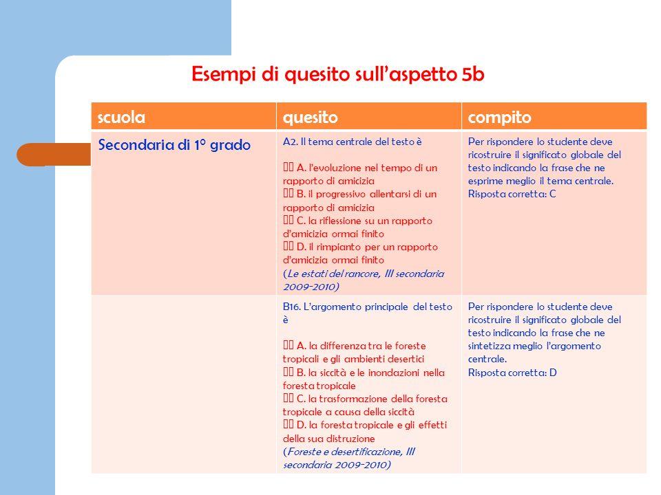 Esempi di quesito sullaspetto 5b scuolaquesitocompito Secondaria di 1° grado A2. Il tema centrale del testo è A. levoluzione nel tempo di un rapporto