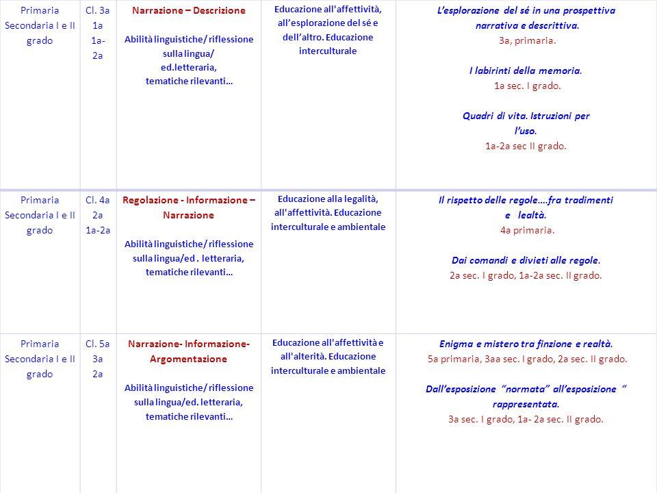 Primaria Secondaria I e II grado Cl. 3a 1a 1a- 2a Narrazione – Descrizione Abilità linguistiche/ riflessione sulla lingua/ ed.letteraria, tematiche ri
