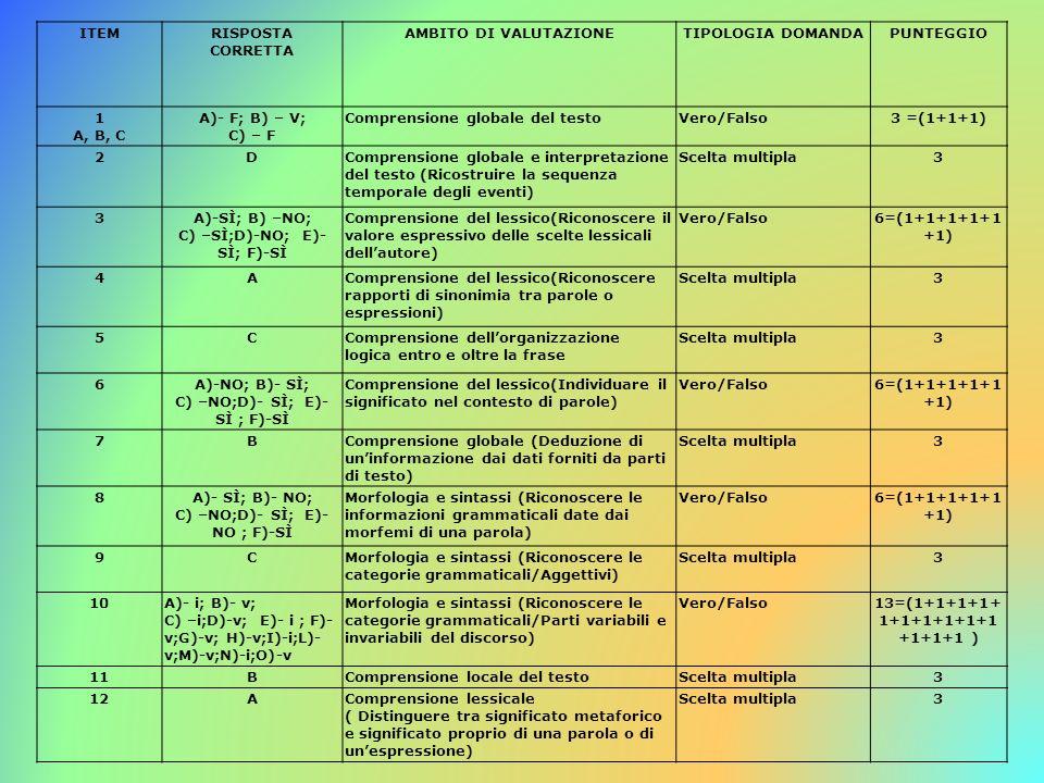 ITEMRISPOSTA CORRETTA AMBITO DI VALUTAZIONETIPOLOGIA DOMANDAPUNTEGGIO 1 A, B, C A)- F; B) – V; C) – F Comprensione globale del testoVero/Falso3 =(1+1+