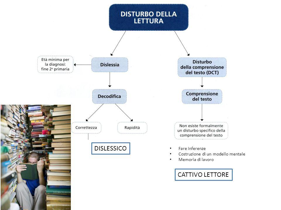 DISLESSICO CATTIVO LETTORE Fare inferenze Costruzione di un modello mentale Memoria di lavoro