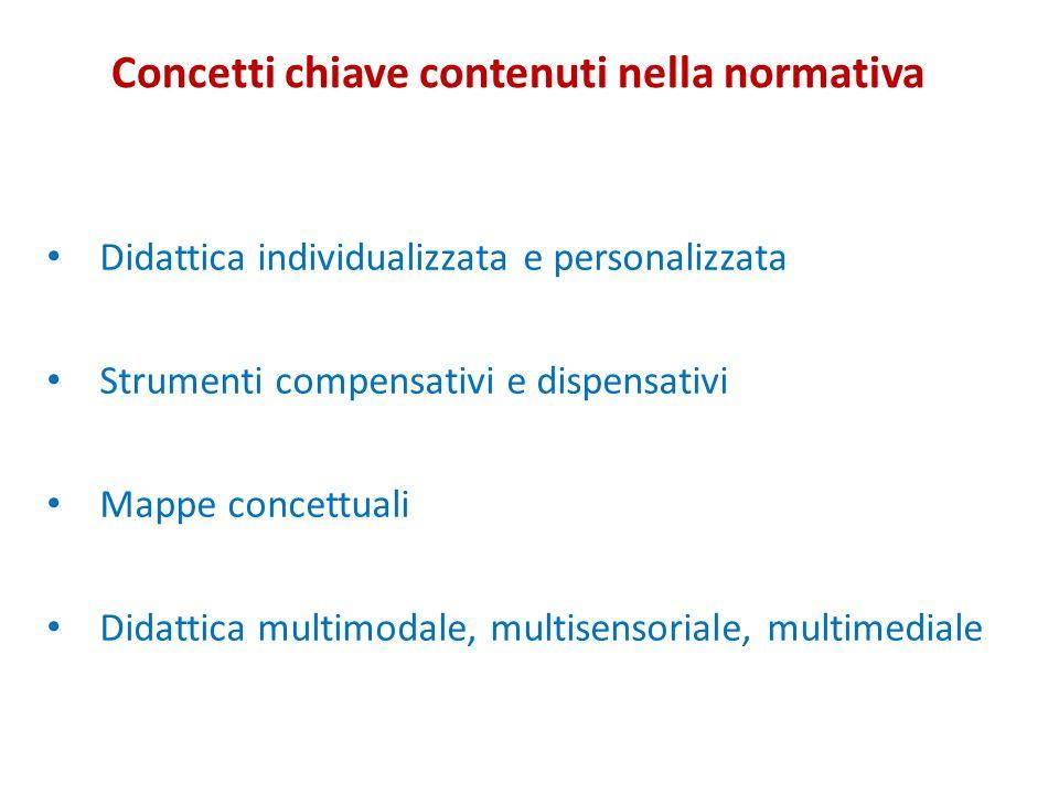 Didattica individualizzata e personalizzata Strumenti compensativi e dispensativi Mappe concettuali Didattica multimodale, multisensoriale, multimedia