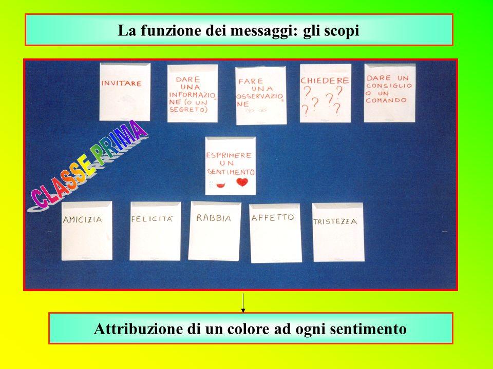 La funzione dei messaggi: gli scopi Attribuzione di un colore ad ogni sentimento
