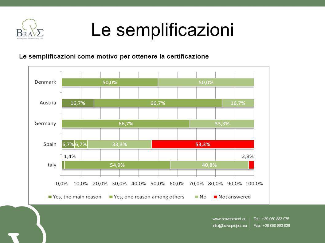 Le semplificazioni Le semplificazioni come motivo per ottenere la certificazione
