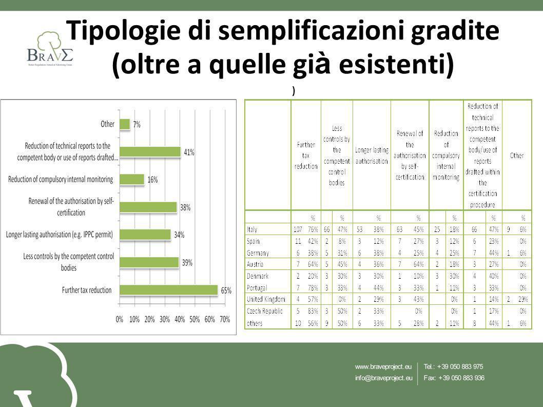 Tipologie di semplificazioni gradite (oltre a quelle gi à esistenti) )