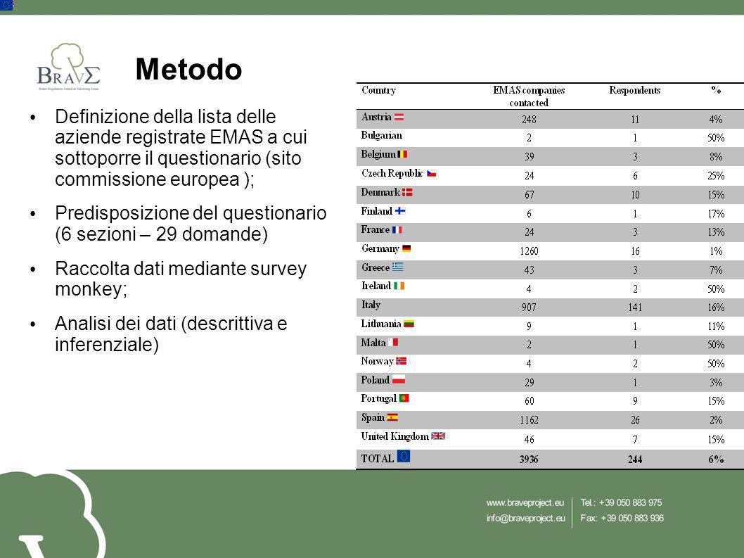 Metodo Definizione della lista delle aziende registrate EMAS a cui sottoporre il questionario (sito commissione europea ); Predisposizione del questio