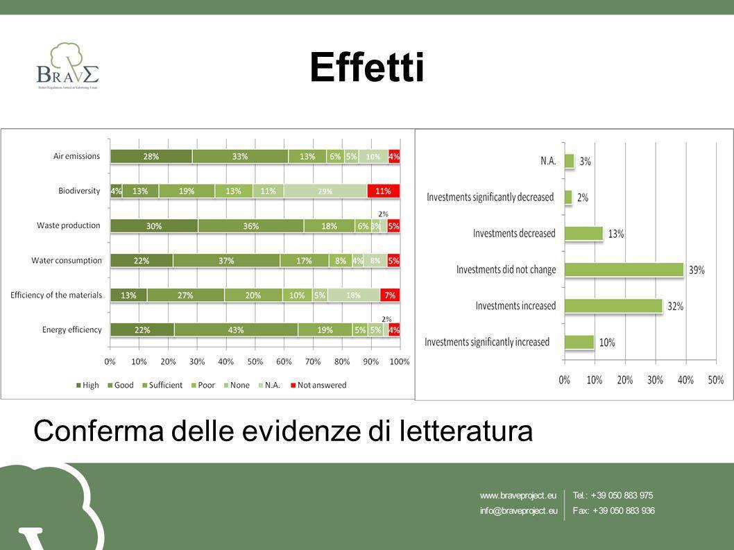 Come implemento EMAS ha qualche effetto?