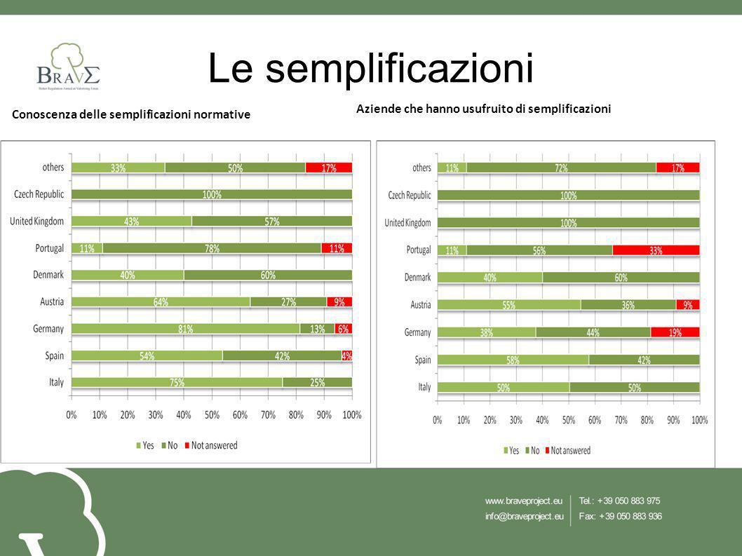 Le semplificazioni Conoscenza delle semplificazioni normative Aziende che hanno usufruito di semplificazioni