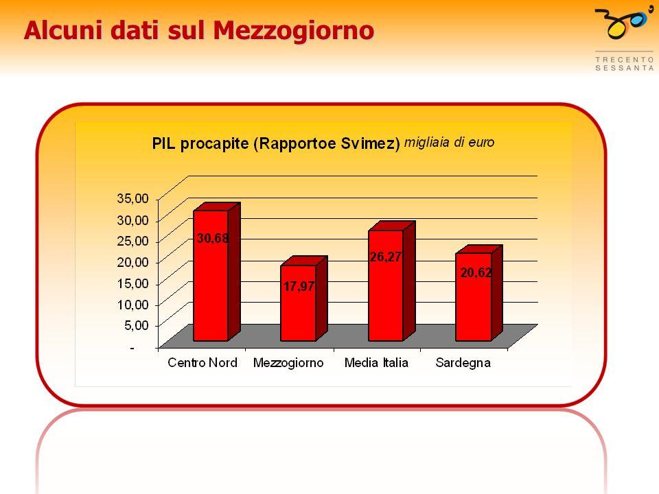 Necessità di riforme strutturali Tra le priorità indicate dallOCSE miglioramento del sistema dellistruzione: Italia 20% di laureati nella fascia di età tra i 25 e 34 anni contro loltre il 30% della media OCSE; scuola con alta spesa (rapporto alunno insegnante area OCSE è di 6,5 docenti ogni 100 allievi Italia 9,6) e bassi rendimenti e assenza di valutazione e della ricerca riduzione del cuneo fiscale del reddito da lavoro (Italia è al 6° posto per il peso del cuneo fiscale, cioè della differenza tra salario lordo e netto) diminuire le protezione nei servizi e nelle professioni