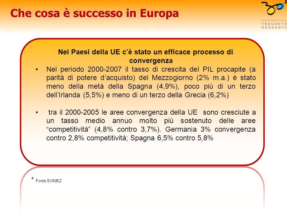 Che cosa è successo in Europa Nei Paesi della UE cè stato un efficace processo di convergenza Nel periodo 2000-2007 il tasso di crescita del PIL procapite (a parità di potere dacquisto) del Mezzogiorno (2% m.a.) è stato meno della metà della Spagna (4,9%), poco più di un terzo dellIrlanda (5,5%) e meno di un terzo della Grecia (6,2%) tra il 2000-2005 le aree convergenza della UE sono cresciute a un tasso medio annuo molto più sostenuto delle aree competitività (4,8% contro 3,7%).