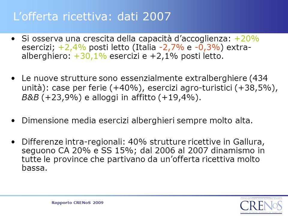 Rapporto CRENoS 2009 Lofferta ricettiva: dati 2007 Si osserva una crescita della capacità daccoglienza: +20% esercizi; +2,4% posti letto (Italia -2,7% e -0,3%) extra- alberghiero: +30,1% esercizi e +2,1% posti letto.