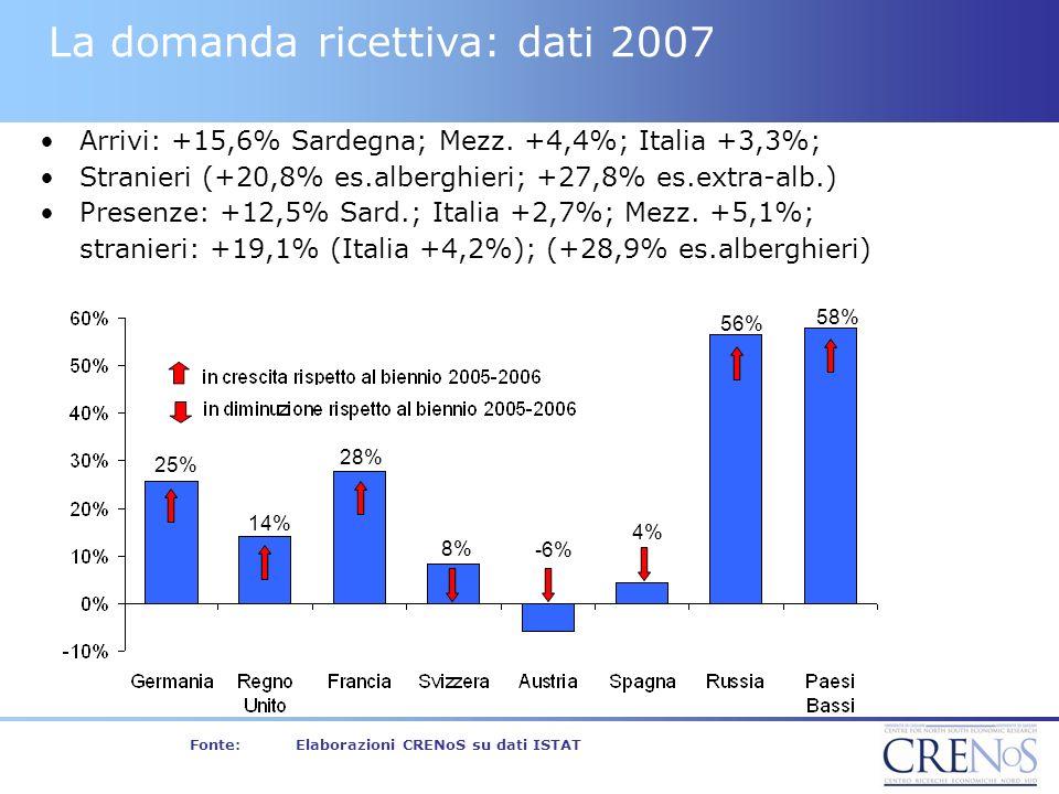 La domanda ricettiva: dati 2007 Arrivi: +15,6% Sardegna; Mezz.