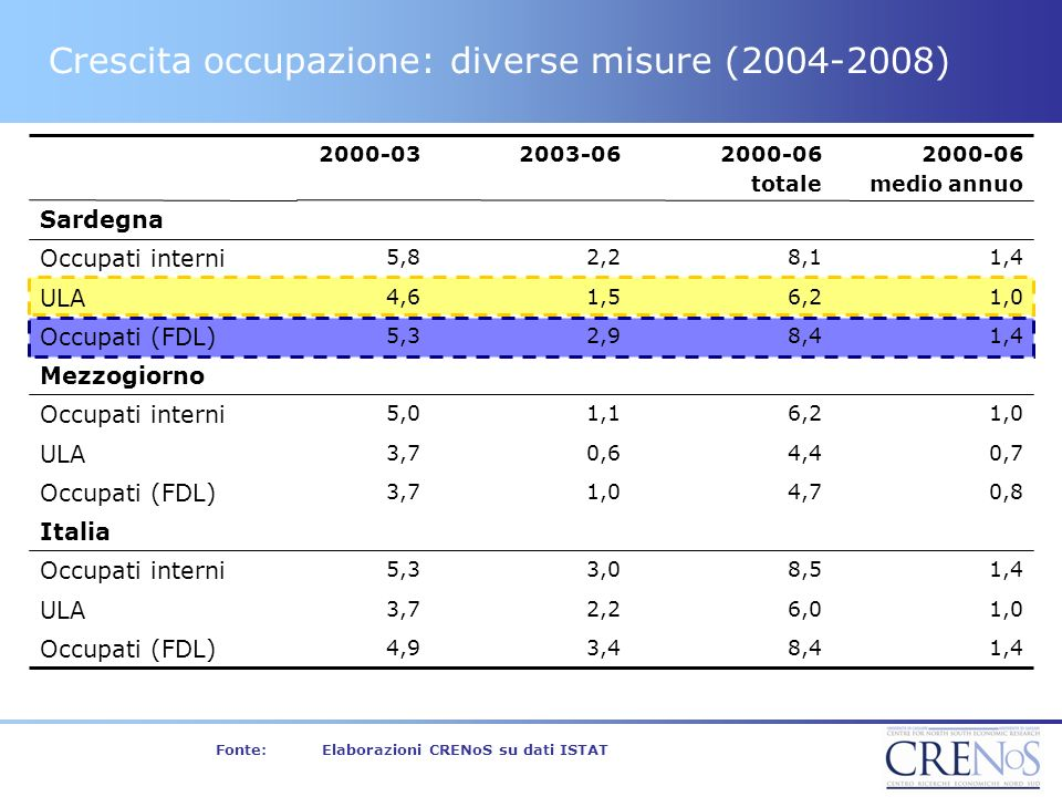 Crescita occupazione: diverse misure (2004-2008) 2000-06 medio annuo 2000-06 totale 2003-062000-03 1,48,12,25,8 Occupati interni 1,48,43,44,9 Occupati (FDL) 1,06,02,23,7 ULA 1,48,53,05,3 Occupati interni Italia 0,84,71,03,7 Occupati (FDL) 0,74,40,63,7 ULA 1,06,21,15,0 Occupati interni Mezzogiorno 1,48,42,95,3 Occupati (FDL) 1,06,21,54,6 ULA Sardegna Fonte:Elaborazioni CRENoS su dati ISTAT