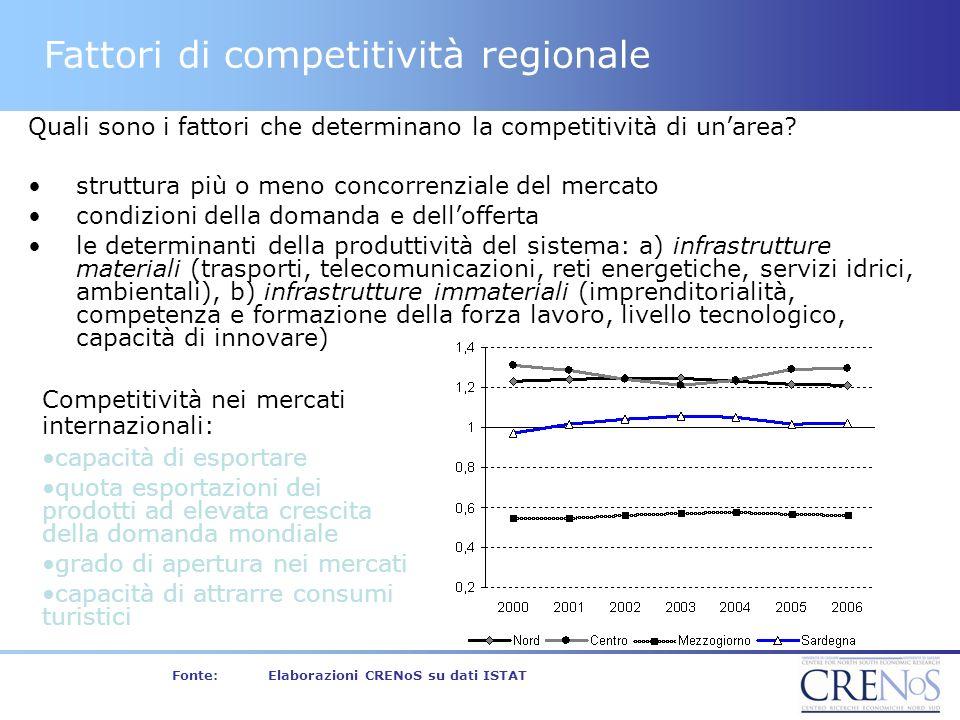 Fattori di competitività regionale Competitività nei mercati internazionali: capacità di esportare quota esportazioni dei prodotti ad elevata crescita della domanda mondiale grado di apertura nei mercati capacità di attrarre consumi turistici Quali sono i fattori che determinano la competitività di unarea.