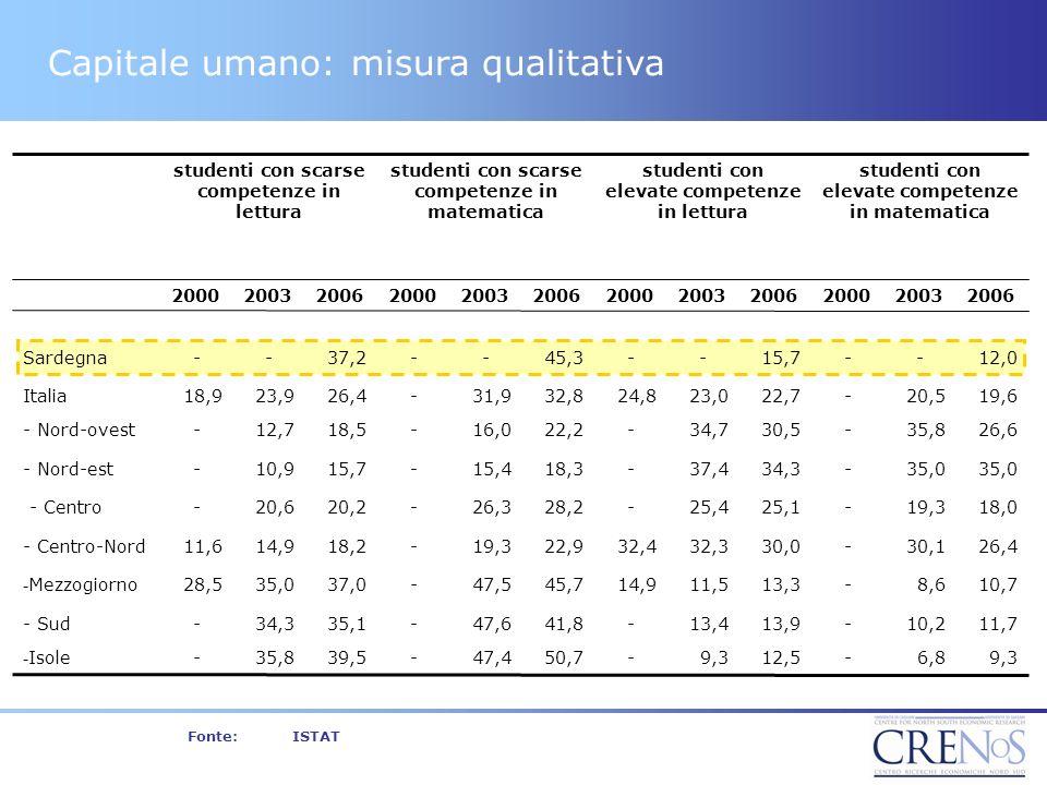 Fonte:ISTAT Capitale umano: misura qualitativa