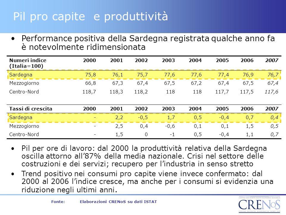 Fonte:Elaborazioni CRENoS su dati ISTAT Pil pro capite e produttività Performance positiva della Sardegna registrata qualche anno fa è notevolmente ridimensionata Pil per ore di lavoro: dal 2000 la produttività relativa della Sardegna oscilla attorno all87% della media nazionale.