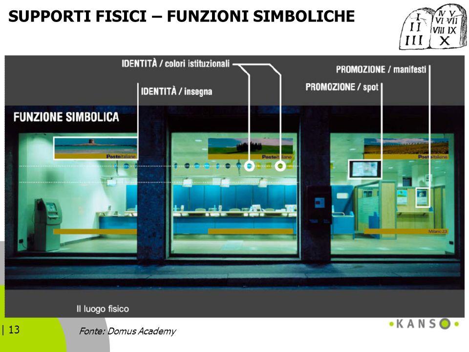 | 13 SUPPORTI FISICI – FUNZIONI SIMBOLICHE Fonte: Domus Academy