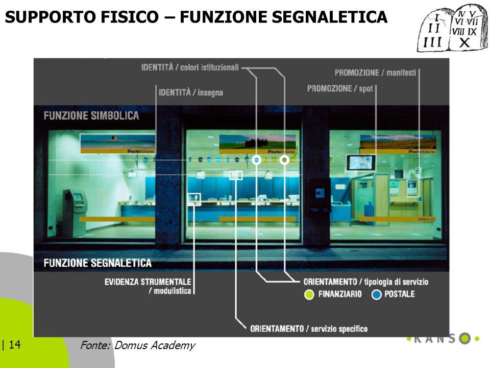 | 14 SUPPORTO FISICO – FUNZIONE SEGNALETICA Fonte: Domus Academy