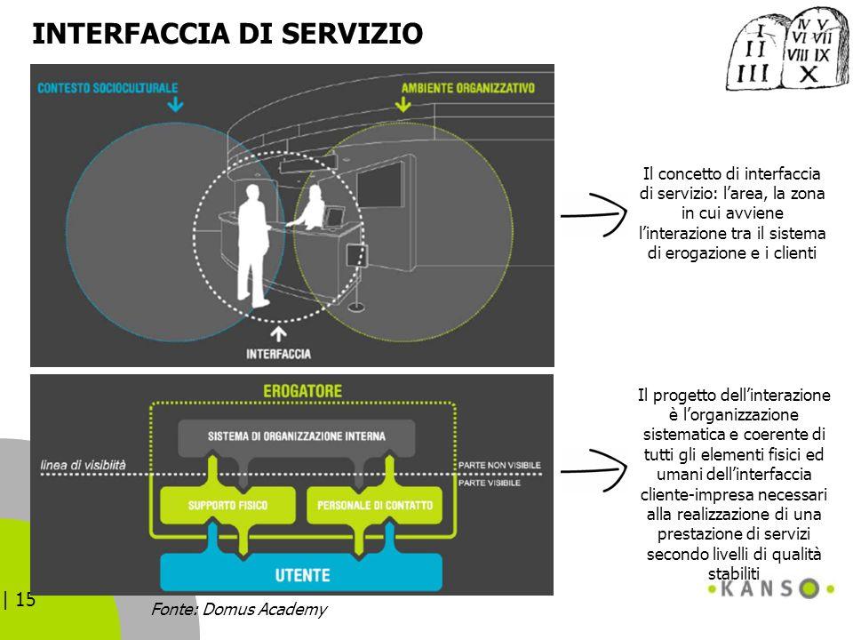 | 15 INTERFACCIA DI SERVIZIO Il concetto di interfaccia di servizio: larea, la zona in cui avviene linterazione tra il sistema di erogazione e i clien