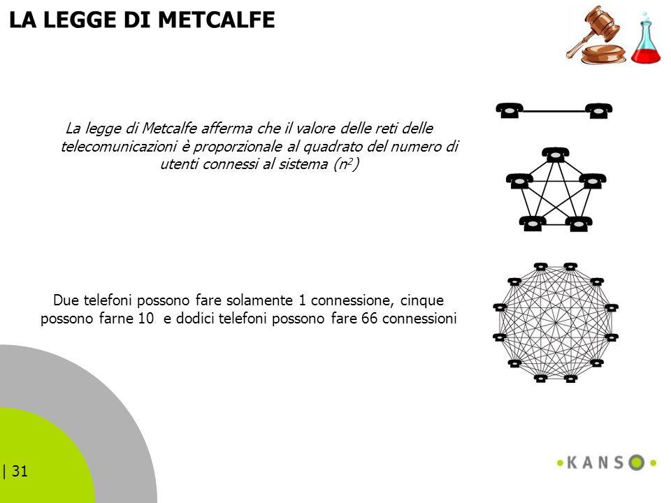 | 31 LA LEGGE DI METCALFE La legge di Metcalfe afferma che il valore delle reti delle telecomunicazioni è proporzionale al quadrato del numero di uten