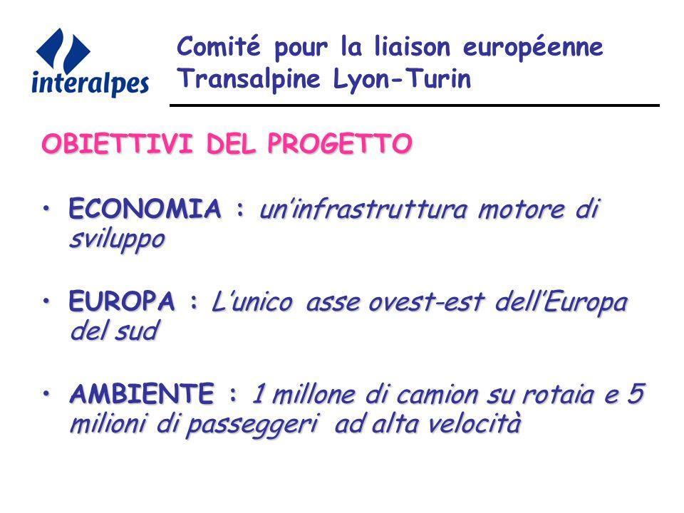 Comité pour la liaison européenne Transalpine Lyon-Turin OBIETTIVI DEL PROGETTO ECONOMIA : uninfrastruttura motore di sviluppoECONOMIA : uninfrastruttura motore di sviluppo EUROPA : Lunico asse ovest-est dellEuropa del sudEUROPA : Lunico asse ovest-est dellEuropa del sud AMBIENTE : 1 millone di camion su rotaia e 5 milioni di passeggeri ad alta velocitàAMBIENTE : 1 millone di camion su rotaia e 5 milioni di passeggeri ad alta velocità